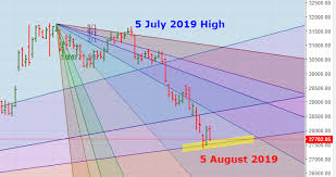 Banknifty Intraday Chart Banknifty Gann Analysis Eod 07 August