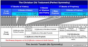 Biblical Canon Comparison Chart Christian Ot And The Jewish Tanakh
