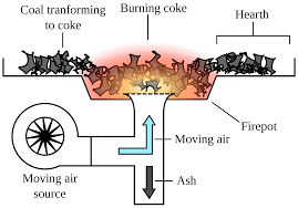 a forge fire for hot working of metal