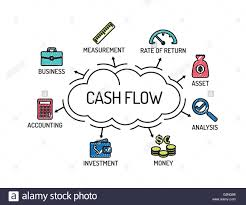 Money Flow Chart Cash Flow Chart With Keywords And Icons Sketch Stock