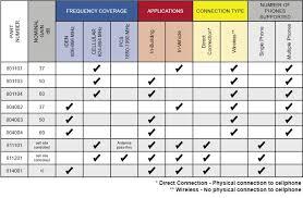 Coax Comparison Chart Wilson Cellular Amplifier Comparison Chart