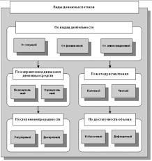 Курсовая работа Управление денежными потоками  Выделяют следующие виды денежных потоков