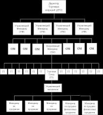 Анализ деятельности ОАО Связной Реферат Р ассмотрим структуру управления в сети Розница На рисунке 1 представлена организационная структура ЗАО Связной Логистика