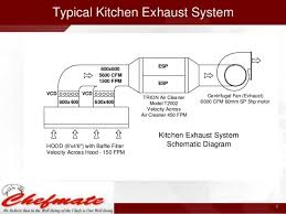 Kitchen Exhaust System Design Kitchen Ventilation System Design Commercial Kitchen Exhaust