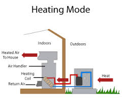 electric furnace with heat pump. Perfect Pump Diagram Of A Heat Pump Operating With Electric Furnace Heat Pump T
