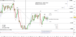 Euro To Cad Chart Canadian Dollar Forecast Usd Cad Eur Cad Price Ahead Of
