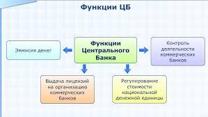 Функции Центрального Банка России Реферат Центральный банк РФ это банк возглавляющий кредитную систему страны имеющий монопольное право эмиссии банкнот и осуществляющий кредитно денежную
