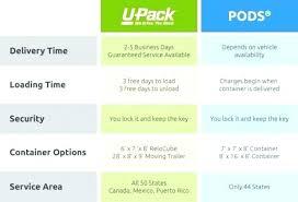 How Much Is A Storage Pod How Much Is A Storage Pod Cost