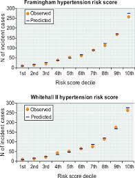 Framingham Risk Score Chart Validating The Framingham Hypertension Risk Score Hypertension