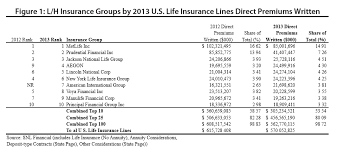 10 largest life insurance companies in the us 44billionlater