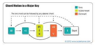Chord Structure Chart Chord Progression Charts Musictheory