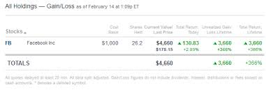 Skip The Dishes Stock Chart If You Invested 1 000 In Facebook In 2012 Heres What You