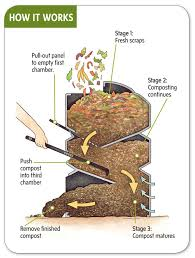 maybe use a rectangular square shaped garbage pail with recycled grills or cookie sheets garden compostdiy compost bincompost
