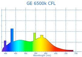 K Light Spectrum Chart Www Bedowntowndaytona Com