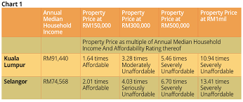 Malaysia House Price Chart Finally An Honest Admission House Prices In Malaysia Are