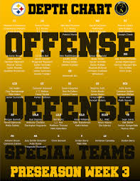 Steelers Release An Updated Depth Chart Ahead Of Third