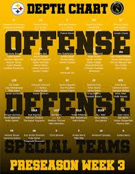 Pittsburgh Rb Depth Chart Steelers Depth Chart Regular Season Depth Chart Set 2019 10 07