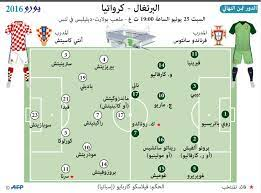 بطولة أمم أوروبا - يورو 2016 - يورو 2016: التشكيلة المتوقعة لمباراة كرواتيا  والبرتغال