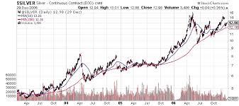 V2o5 Price Chart Vanadium Price Reached 8 Year High Today Analyst Coverage