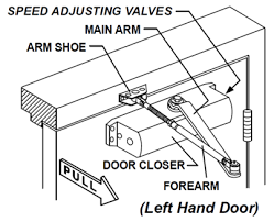 door closer installation. mark our(4) location on door to mount closer and two(2) locations frame arm shoe. installation e