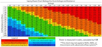 Sub Ohm To Wattage Chart Vaping Sweet Spot Chart Bedowntowndaytona Com