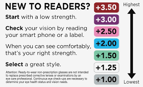Do I Need Reading Glasses Readers Strength Chart Chart