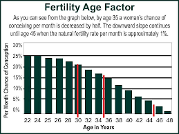 Fertility Age Chart Is There A Best Age To Get Pregnant