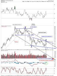 Dailyfx Charts Forex Historical Prices Forex Charts Dailyfx