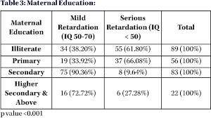 Table 3 From A Study Of Sociodemographic Factors In Relation