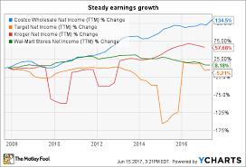 Costco Stock Quote Extraordinary How Risky Is Costco Wholesale Corporation The Motley Fool