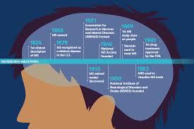 Multiple Sclerosis Symptoms Causes Diagnosis Treatment