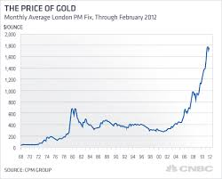 Gold Rate Chart Last 50 Years Trade Setups That Work