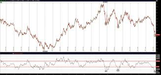 Us Dollar Index Indicator Most Overbought In 15 Years See