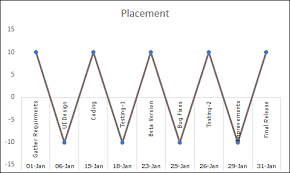 Add Milestones To Excel Chart How To Create A Milestone Chart In Excel In 3 Steps