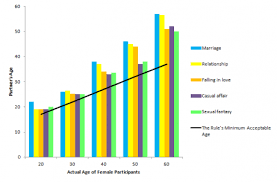 Who Is Too Young Or Too Old For You To Date Psychology Today