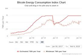 Using an analysis tool that generates energy estimates for cryptocurrencies, the team of researchers ranked bitcoin's electricity consumption above argentina. The Gas Bubble Is Feeding The Speculative Bitcoin Bubble
