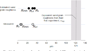 Pipe Surface Roughness Chart Figure 11 From A Simple Algorithm To Relate Measured Surface