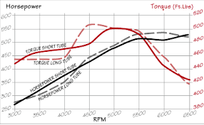 Exhaust Header Tube Sizing And Length