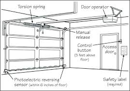 craftsman garage door troubleshooting craftsman garage door opener troubleshooting wont close craftsman garage door opener troubleshooting