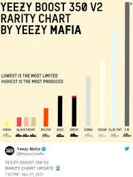 Fake Yeezy Sneakers Tingyuliumyeportfolio