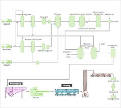 Coffee Production Process Flow Chart Rubber Process Flow Diagram Sinfonia Technology Co Ltd