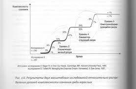 Формирование корпоративной культуры нового типа Консалтинговая  Культура для каждого Как стать организацией осознанного развития