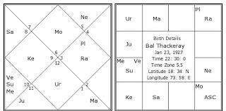Bal Thackeray Birth Chart Bal Thackeray Kundli Horoscope