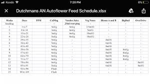 Advanced Nutrients Sensi Grow Feeding Chart Hey There Does Anyone Have An Advanced Nutrients Feeding