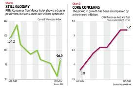 Consumer Confidence Index Chart 2017 Has The Indian Economy Weathered The Effect Of
