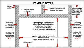 garage door headerHow to Frame a Garage Door Opening  Garage Doors  More