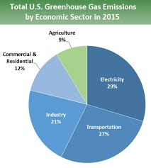 Pie Chart Of Greenhouse Gas Emissions Pie Chart Of Total U S Greenhouse Gas Emissions By Economic
