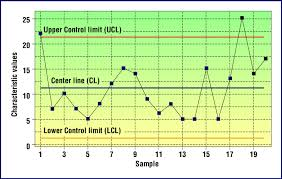 Figure A A C Chart Control Charts Are Graphs With Sample