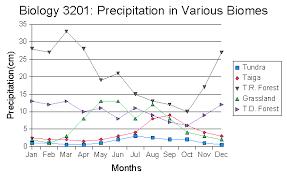 Taiga Temperature Chart May 3 Biome Temperature And Preciptation Charts Mr