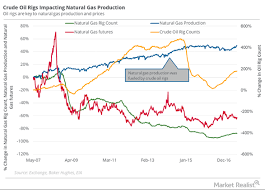 Oil Rig Count Could Push Natural Gas Prices Lower Market